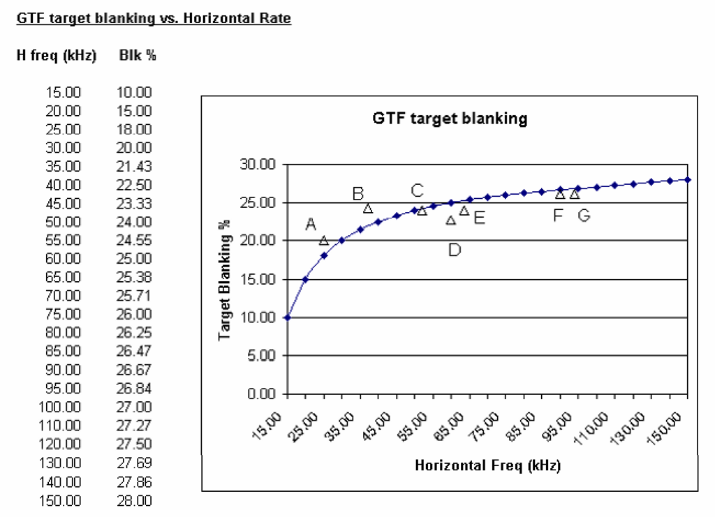 The default GTF blanking curve as discussed in the text. This sets the target blanking percentage for the horizontal timing parameters produced under the standard GTF algorithm. Several VESA-standard timings are plotted along with the curve, for comparison. (A) 640 x 480, 60 Hz; (B) 800 x 600, 60 Hz; (C) 800 x 600, 85 Hz; (D) 1024 x 768, 75 Hz; (E) 1280 x 1024, 60 Hz; (F) 1280 x 1024, 85 Hz; (G) 1600 x 1200, 75 Hz. More recent VESA timing standards have attempted to follow the GTF guidelines as closely as possible.