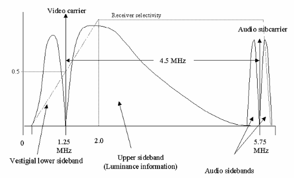 The spectrum of a vestigial-sideband (VSB) monochrome television transmission. The specific values shown above are for the North American standard, and most others using a 6 MHz channel (details for other systems are given in Table 8-2). Note that with the vestigial-sideband system, the receiver is required to provide a selectivity curve with an attenuation of the lower frequencies of the video signal, to compensate for the added energy these frequencies would otherwise receive from the vestigial lower sideband. (The shape of the luminance signal spectrum is an example only, and not intended to represent any particular real-world signal.)