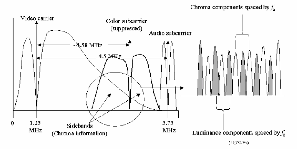 "Through the selection of the color subcarrier frequency and modulation method, the components of the color information (""chrominance"") are placed between the ""pickets"" of the original monochrome transmission. However, their remained a concern regarding potential interference between the chrominance components and the audio signal, as detailed in the text."
