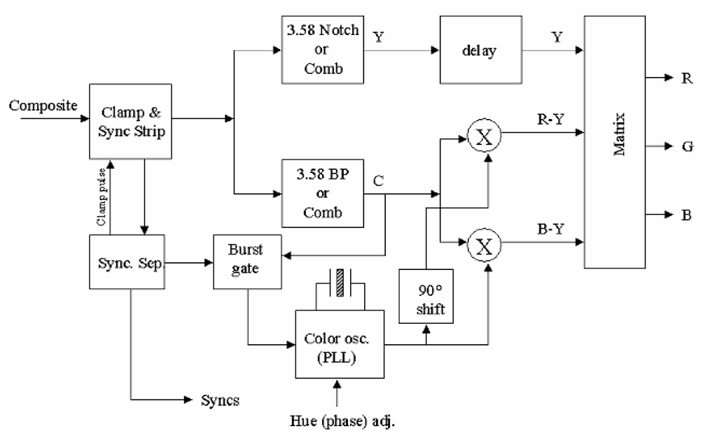 Block diagram of a color television decoder for the NTSC color system.