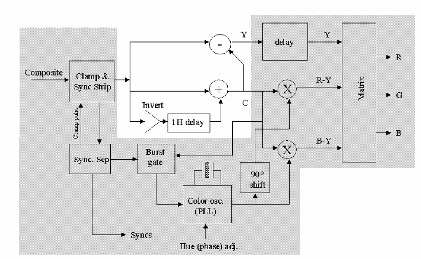 standards for analog video part i television (display interfaces  block diagram of a color television decoder for the ntsc color system the ntsc decoder with a simple comb filter (outside the shaded area) this