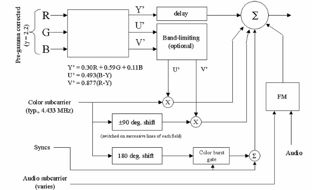 Block diagram of PAL encoder.