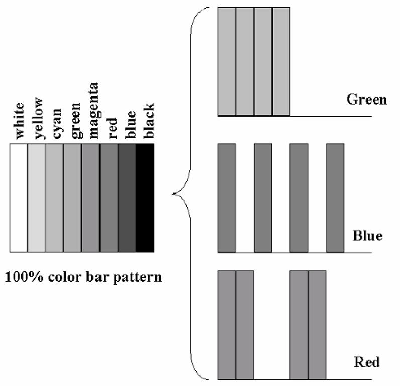 The separation of a color image into its primary components. Here, the standard color bar pattern (commonly used in television), consisting of various combinations of the three primaries (each at 100% value when used), is broken down into three single-color images or fields. This sort of color separation process is common in image capture, display, and printing systems, as these often deal with imagery through separate primary channels, sensors, and display devices. Recombining the three fields, in proper alignment, reproduces the original full-color image.
