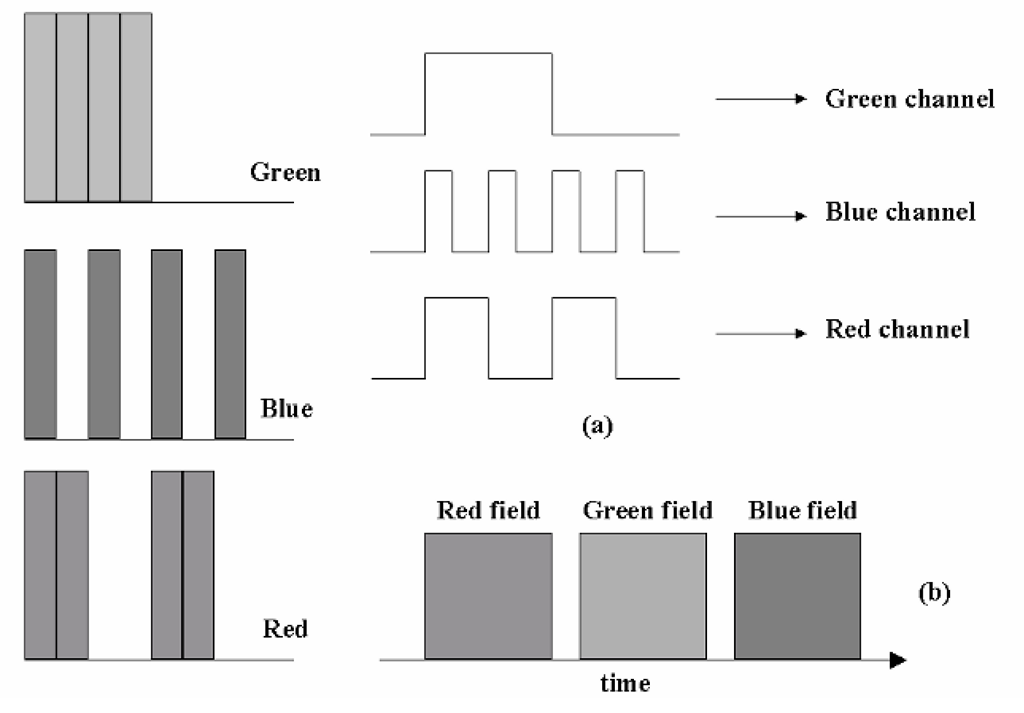 Transmission of the color fields. Many display systems employ spatial color techniques, or other types in which the three primary-color fields may be transmitted and processed simultaneously, in parallel (a). Some, however, employ a field-sequential method (b), in which the separate primary fields are transmitted in a sequence, often over a single physical channel.