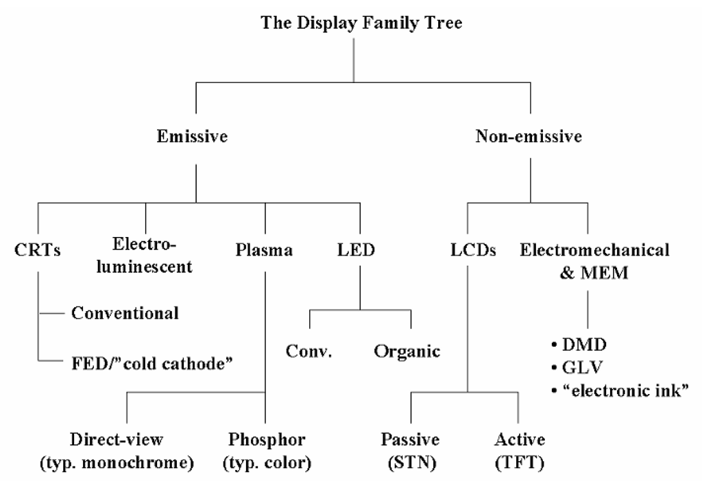 A hierarchy of display technologies.