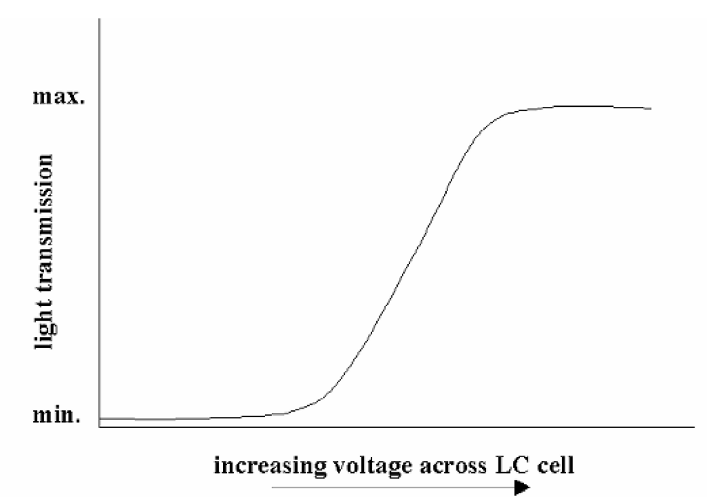 Idealized response curve of an LC cell. In this case, the cell has been designed to pass more light with the application of an electric field, the opposite of the case shown in Figure 4.7. Both types are in common use.