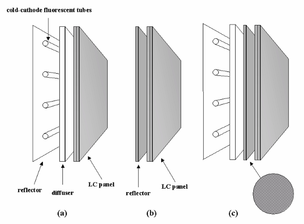 Transmissive, reflective, and transflective LC displays. In the transmissive type (a), the light source (backlight) is located behind the LC panel itself, and is typically comprised of fluorescent tubes, an electroluminescent panel, or LEDs. In the reflective type (b), common in low-power applications, ambient light is used, passing through the panel from the front and then being reflected back through via a reflective surface behind the panel. The transflective type (c) is a compromise, combining elements of both (a) and (b). Primarily used in the reflective mode, the reflector is made to pass some light from a backlight (usually by making the reflector from a mesh-type material), which is turned on only when insufficient ambient light is available.