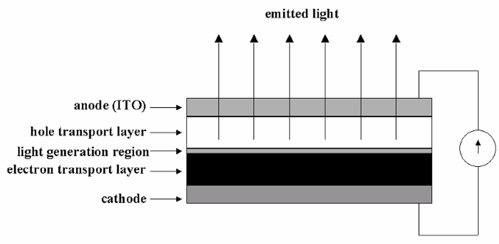 The structure of an OLED. Not shown are the glass substrates between which these layers would be built. Note that the OLED, unlike the LED, is a current-driven, rather than voltage-driven, device.