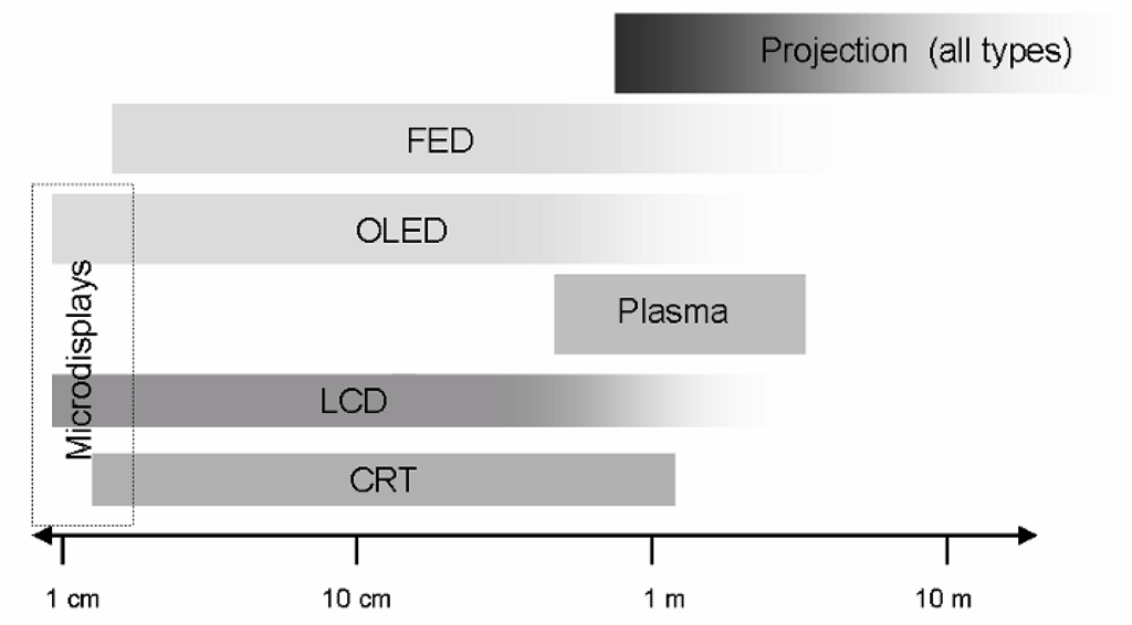 "Practical size ranges (diagonal) of various display technologies. The upper size limit of many of the flat-panel technologies is not yet clear, as new advances continue to push the potential of the LCD, OLED and FED types. ""Microdisplays"" are, of course, not a separate technology per se, but rather an adaptation of any of a number of technologies to very small (3 cm or smaller) displays."