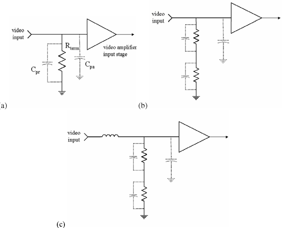 "(a) Simple resistive shunt termination. This will terminate the video transmission line in the proper impedance at low frequencies. However, parasitic capacitances, including those across the termination resistor itself (Cpr) as well as the expected capacitive portion of the video amplifier's input impedance, will significantly reduce the total effective impedance seen by the input signal at high frequencies. This form of termination can often result in significant reflections and ""ghosting"" of the video signal. (b) Splitting the shunt termination. Dividing the single terminating resistor into two in series (e.g., if the original Rterm was 75 Ω, using two 39-Ω resistors in series) improves the situation by breaking up the parasitic capacitance Cpr. (c) The addition of a series impedance to the terminating network, especially an inductive reactance, will serve to compensate for the increasing capacitive effects at high frequencies and maintain the proper termination of the signal, but at the cost of reduced signal amplitude at the input to the video amplifier itself."