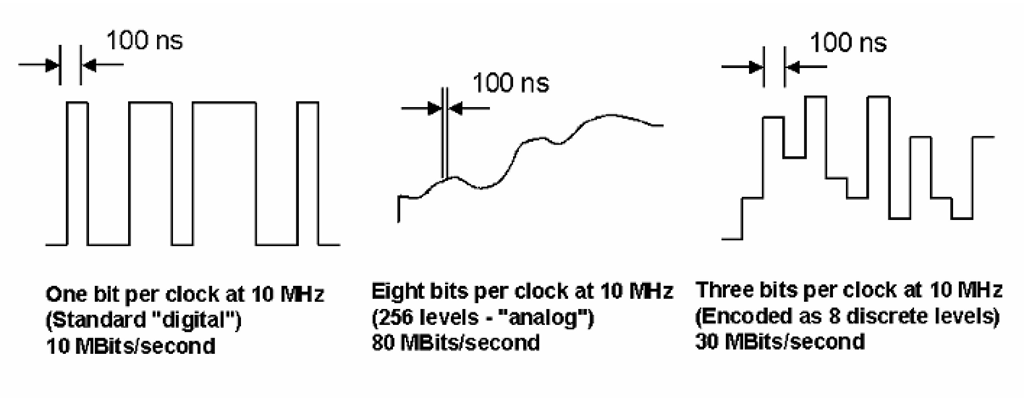 "Three signals using different encoding methods. The first, which is a ""digital"" signal per the common assumptions, conveys one bit of information per clock, or 10 MBit/s at a 10 MHz clock rate. Many people would assume the second signal to be ""analog"" - however, it could also be viewed as encoding eight bits per clock (as any of 256 possible levels), and so providing eight times the information capacity as the first signal. The third is an intermediate example: three bits per clock, encoded as eight discrete levels. As long as the difference between least-significant-bit transitions may be unambiguously and reliably detected, the data rates indicated may be maintained."