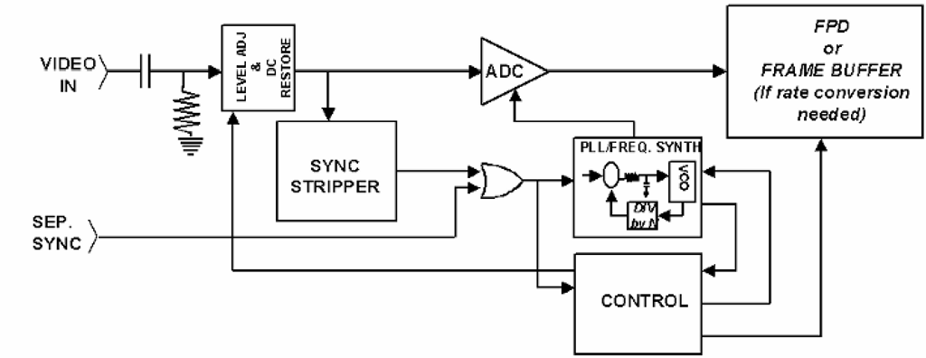 Regeneration of a sampling clock with standard analog video. In almost all current analog video interface standards, no sampling clock is provided - making it difficult to use such interfaces with fixed-format displays such as LCDs. To permit these types to operate with a conventional analog input, the sampling clock is typically regenerated from the horizontal synchronization signal using PLL-based frequency synthesis techniques. This can work quite well, but in some cases may be difficult due to poor control of the sync skew and jitter relative to the video signal(s).
