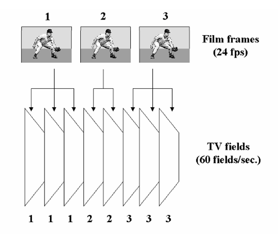 """3-2 pulldown."" In this technique for displaying motion-picture film within an interlaced television system, successive frames of the 24 frames/s film are shown for three and then two fields of the television transmission. While this is a simple means of adapting to the approximately 60 Hz TV field rate, it can introduce visible motion artifacts into the scene."