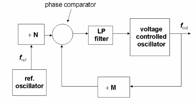 "PLL-based frequency synthesis. In this variant on the classic phase-locked loop, frequency dividers (which may be simple counters) are inserted into the reference frequency input, and into the feedback loop from the voltage-controlled oscillator's output. These are shown as the ""+M"" and ""+N"" blocks. The output frequency (from the VCO) is then determined by the reference frequency fref multiplied by the factor (M/N). If the M and N values are made programmable, the synthesizer can produce a very large number of frequencies, although these are not ""infinitely"" variable."