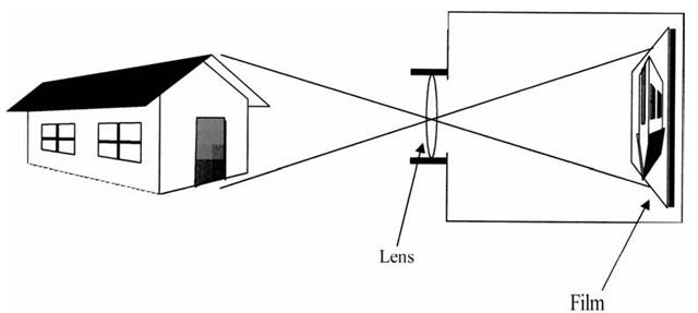 The eye is analogous to a simple box camera, with a single lens focusing images upside-down on the film (which corresponds to the retina).