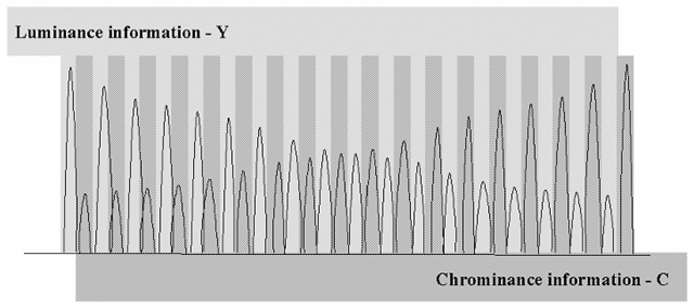 "The interleaved luminance and chrominance components, showing the filter response required to properly separate them - i.e., a ""comb filter""."