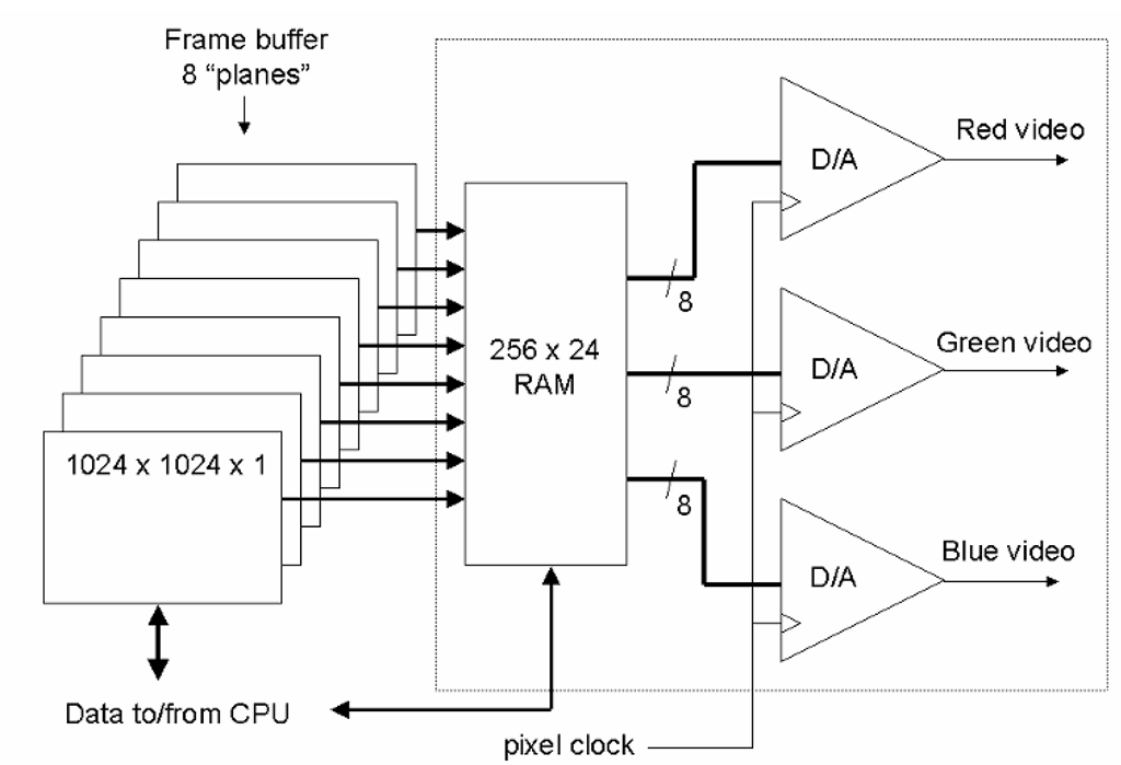 """RAMDAC"" PC graphics output. In order to provide maximum flexibility within limited memory space, PC graphics systems began employing ""color map"" memory stages, coupled to digital-to-analog converters (DACs) to produce the video output. In this example, 1 Mbyte of frame buffer storage, organized as 1k x 1k pixels, each 8 bits ""deep,"" feeds a 256 location by 24 bit RAM. This memory, whose contents are also written by the host CPU, maps the 8-bit values for each pixel to any of 224, or approximately 16.7 million, possible output values, or 8 bits for each primary color. The color-map memory and output DACs are often integrated into a single component, referred to as a RAMDAC. This technique remains in common use today, even with frame buffer systems providing far more than 24 bits per pixel, as it simplifies the implementation of numerous features."