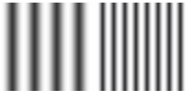 Two patterns of different spatial frequencies. The pattern on the right has a frequency, along the horizontal direction, roughly twice that of the pattern on the left. (Both represent sinusoidal variations in luminance.) It is common to express both display resolution and visual acuity in terms of the number of cycles that can be resolved per unit distance or per unit of visual angle.