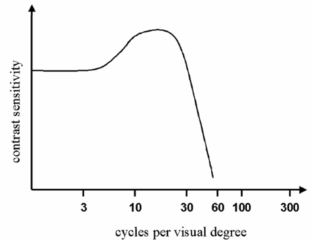 Relative human visual acuity, in terms of contrast sensitivity vs. cycles of luminance variation per visual degree, under viewing conditions typical of those experienced in normal office lighting, etc.. 60 cycles per visual degree is commonly taken as the practical limit on human visual acuity.