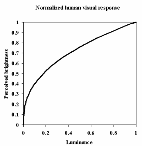 "Typical normalized luminance response curve for the human eye, showing the nonlinear relationship between absolute luminance (within the current adapted range) and perceived brightness. This shows that the eye is more sensitive to luminance changes in the ""dark"" end of the current range than to similar-sized changes in ""bright"" areas. The response curve shown here is a power function wherein the perceived brightness is given as Y(1/25), or Y(04). Different standard models have used different values for the exponent in this function, ranging from about 0.333 to 0.450."