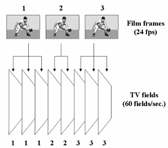 "To show standard motion pictures (shot at 24 frames/s) on US standard television (approx. 60 fields/s), a technique known as ""3:2 pulldown"" is used. However, the uneven duration of the original frames, as seen now by the viewer, can result in certain objectionable motion artifacts."