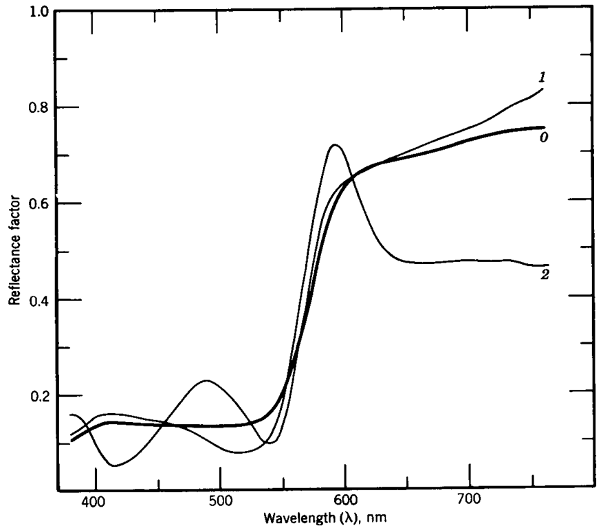 "Metamerism. This graph shows the reflectance curves of three objects which, despite having clearly different reflectance characteristics, will be perceived as being the same color when viewed under the proper illumination (in this case, a light source conforming to the ""D65"" illuminant specification, which is a standardized ""daylight"" white.)."