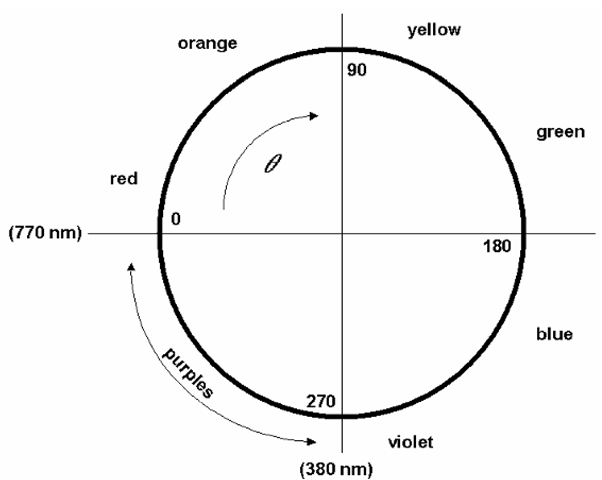 The beginnings of a system for specifying color numerically. Here, the wavelengths of the visible spectrum (770-380 nm) have been mapped to an angular measurement clockwise around a circle, with zero degrees arbitrarily set to equal 770 nm wavelength, and 270° equally arbitrarily set to correspond to 380 nm. The remaining quarter of the circle corresponds to the purple colors, those hues which do not correspond to any single wavelength of light, but rather are perceived when the eye is presented with varying amounts of red and blue light.
