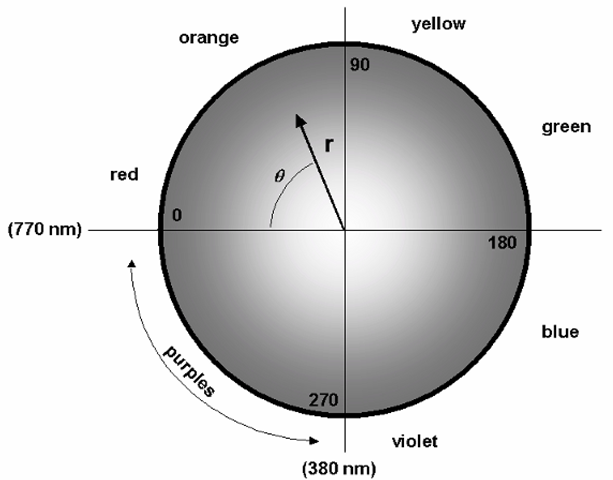 "Adding saturation to the color model. In this diagram, saturation, or the ""purity"" of the hue, is indicated by the radial distance r outward from the center. Points on the circumference of the circle now represent ""pure"" colors, i.e., those which may be represented by a single wavelength, while the closer a point is to the center, the closer it is to white (all wavelengths present equally)."