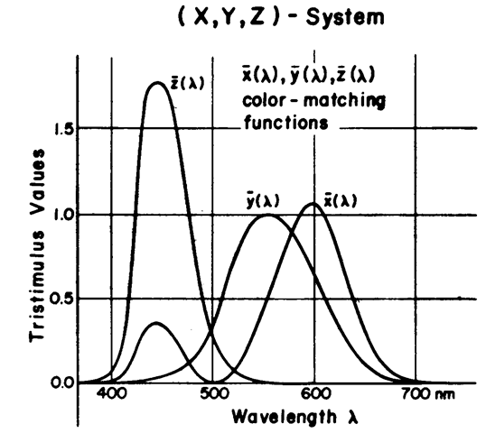 CIE color-matching functions. The three functions χ(λ), ^(λ), and z^) are themselves derived from standardized visual sensitivity functions (τ(λ), g(X), and b(X)), but avoid certain practical difficulties in those functions (such as negative responses in some portions of the spectrum). Integrating the response per these functions (the product of the function itself and
