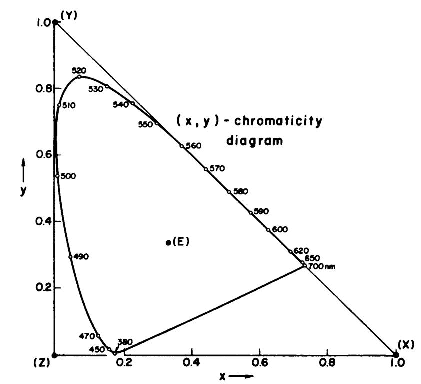 "CIE xy chromaticity diagram. This chart is a two-dimensional slice of the threedimensional xyz space derived from the CIE color-matching functions. The ""pure"" single-wavelength colors are located around the curved perimeter of the area (the numbers around this line are wavelengths, in nm); the straight line across the bottom, rising slightly from the lower left corner, is the limit of the region of purple shades obtained by various combinations of blue and red light. Whites are roughly at the center of the diagram, with the point labelled ""E"" being the so-called equal energy white, at x = 0.3333, y = 0.3333. As will be seen, the xy coordinates are a very popular means of specifying colors, but still this space still suffers from being perceptually non-uniform."