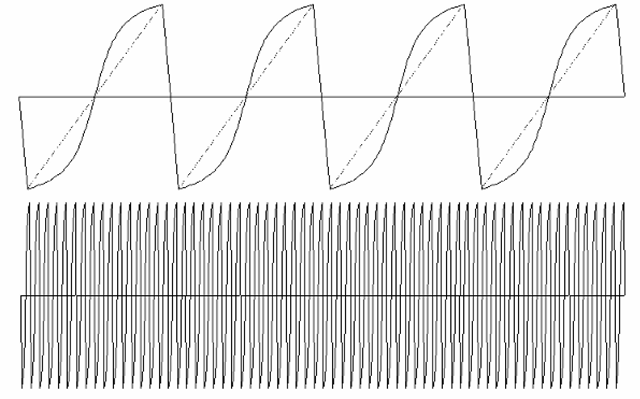"Deflection current waveforms.Note that the waveform has a relatively slow portion, during which the active video is being displayed, followed by a rapid return of the beam to the other side of the screen (the ""retrace period""). Also, the waveform in most cases is not a pure ""sawtooth"" shape (the dotted line in the above figure), but rather is modified into an ""S"" shape (somewhat exaggerated here for clarity). This compensates for geometric distortion that would otherwise result from the mismatch in the CRT screen radius and the radius of deflection of the electron beam."
