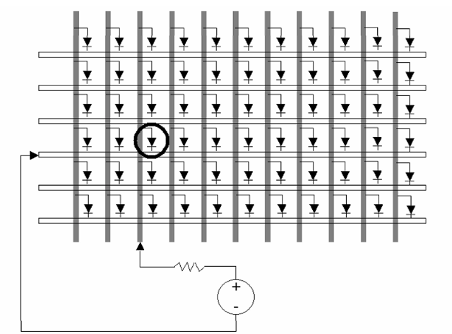 Row-column matrix addressing. In this simple display, the picture elements (LEDs) are located at the intersection of row (white) and column (dark) electrodes. Driving a given pixel requires simply connecting a source to the row and column electrodes that intersect at the desired location, as shown.