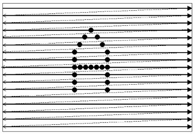 """A raster-scanned image. In this form of display, the """"drawing"""" mechanism follows a regular path across the imaging area, and the picture elements are placed or illuminated as required to build the desired image. Again, the dotted lines represent times during which no """"drawing"""" is performed, but rather the drawing mechanism is being repositioned."""