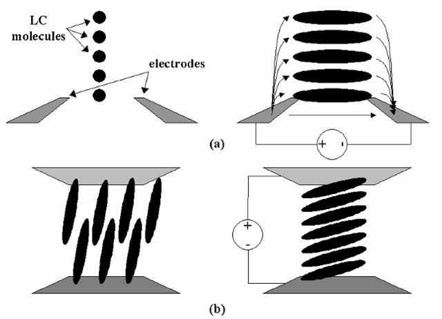 The in-plane switching (IPS) and vertical linear alignment (VLA) LC types. The IPS (a) uses LC molecules aligned in the same direction between coplanar electrodes, rather than the helical arrangement of the TN type. When an electric field is generated between the electrodes, the molecules rotate to align with the field. This 90° (approximately) rotation may also be used to control light passing through the cell, based on polarization. In the VLA type, the molecules are aligned vertically in the off state, but when the field is applied the alignment changes as shown.