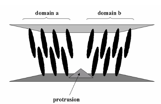 Multi-domain VLA. To compensate for the non-uniformity of the display if the VLA mode is used, the display may be divided into multiple small domains (at least two per pixel) which differ by having opposite pretilt angles. This is achieved by adding small protrusions to the lower substrate; the opposing domains result in a uniform appearance when viewed together.