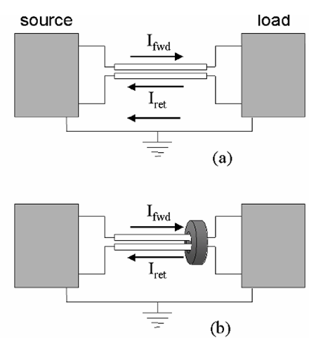 "Return currents and noise in wired signal transmission systems. In any such system, it is desirable that both the ""forward"" signal current and the return travel along the intended path, as defined by the cable. However, any additional connection (such as the safety grounds) between the source and load devices represents a potential return path, and signal return current will flow along this path in proportion to its impedance vs. the desired return (a). This is both a source of undesirable radiated emissions and a means whereby noise may be induced into the transmitted signal. Increasing the impedance of these unwanted paths may be achieved by adding a ferrite toroid around the conductor pair (b); as both the intended current paths pass through this, it represents no added inductance for these."