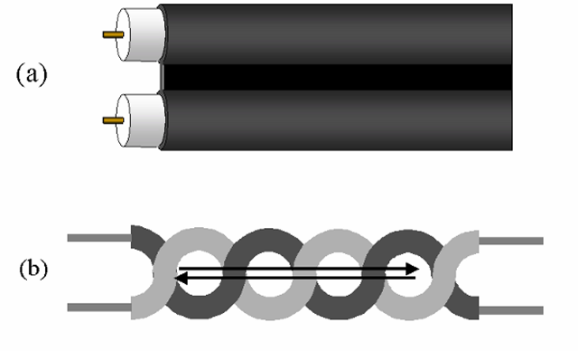 "Twinlead and twisted-pair construction. In the twinlead type (a), the conductors are held parallel and at a fixed separation distance by the outside jacket; the portion between the conductors is often made as thin as practical, to minimize losses and inter-conductor capacitance. This form of construction provides significantly lower losses and capacitance than the coaxial design, and so a higher characteristic impedance, but does not provide coaxial cable's ""self-shielding"" property. Twisting a pair of conductors together (b) holds the two in close physical proximity, and causes the forward and return currents to follow the same average path. This minimizes both the possibility of induced noise on the lines, and the degree of unwanted radiation from the cable."