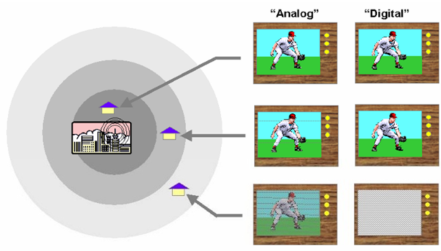 "Analog and digital systems (in this case, television) in the presence of noise. Analog encoding automatically results in the least-significant bits of information receiving less ""weighting"" than the more significant information, resulting in ""graceful degradation"" in the presence of noise. The image is degraded, but remains usable to quite high noise levels. A ""digital"" transmission, in the traditional sense of term, would normally weight all bits equally in terms of their susceptibility to noise; each bit is as likely as another to be lost at any given noise level. This results in the transmission remaining essentially ""perfect"" until the state of the bits can no longer be reliably determined, at which point the transmission is completely lost - a ""cliff effect."""