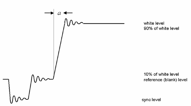 "A portion of a typical analog video signal as it might appear on an oscilloscope, showing a horizontal sync pulse and a transition from the blanking level to the reference white level. Rise and fall times for such signals are normally measured between the 10% and 90% points on each transition, as shown. Note the ""ringing"" (damped oscillation) which follows each transition."