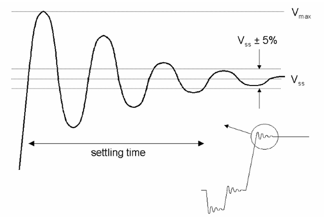 Overshoot, ringing, and settling time. The ringing following the full-range transition of Figure 6-5 is magnified here, showing details of how overshoot and settling time are defined.