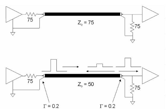 "Transmission-line effects in video cabling. In a properly matched system (top), source, load, and cable impedances are all identical (the standard for video is a 75-Ω system impedance, as shown here), and the video signal may be transmitted with no reflections at any point. If any of the impedances do not match, as in the lower figure, the impedance discontinuity at that point generates a reflection. In this example, a cable of the incorrect impedance has been used, making for a mismatch condition at both the source and load end. Inserting a 50-Ω cable into a 75-Ω system results in a reflection coefficientof 0.2 at both; any pulse arriving at either termination will produce a reflection of 20% the amplitude of that pulse. With reflections produced at both ends of the cable, such conditions can result in visible ""ghost"" images, in addition to causing the signal integrity problems discussed in the text."