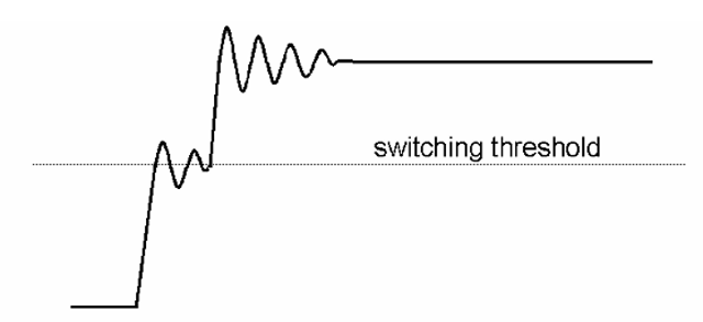 Impedance mismatches may also result in problems at signal transitions, as shown here. In this example, a mismatch results in an initial transition to a lower amplitude than would otherwise be the case; the next transition to the final value does not occur until the reflection has returned from the other end of the cable. Should the first transition - and possible subsequent ringing - occur around the switching threshold of an input connected to this line, in the case of a logic signal, such distortions of the signal edge can result in unwanted triggering