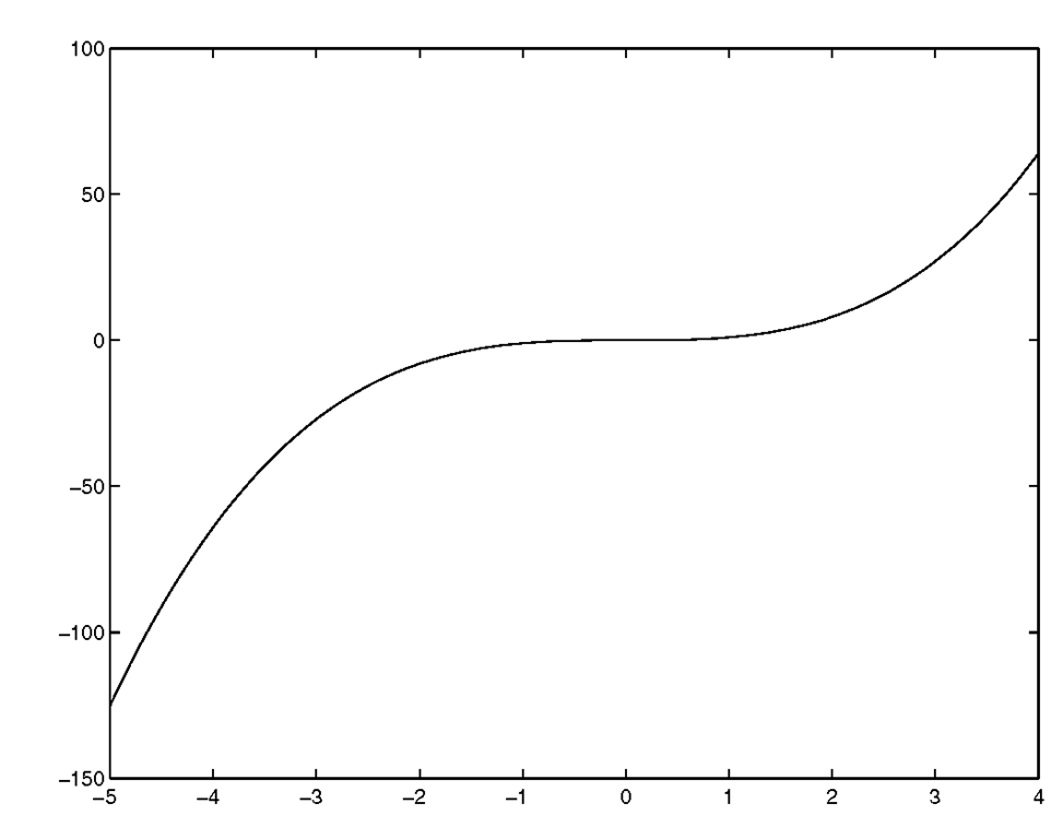 Use plot(x,y) where y = χ.