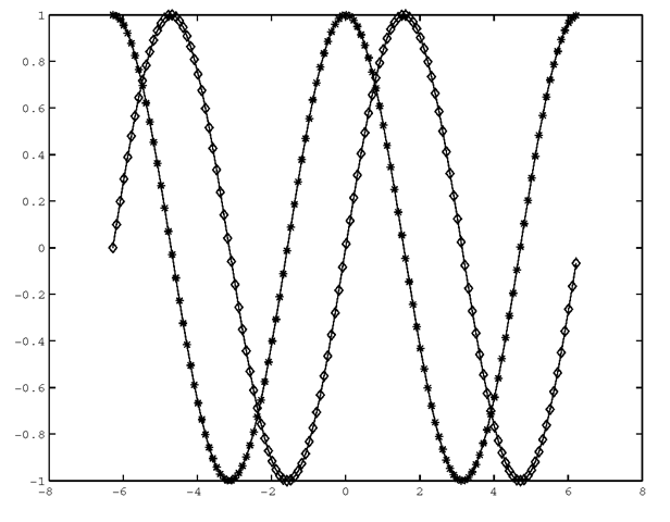 Although one trace is green and the other blue, this simple 2-line plot is difficult to read in low light or in black-and-white (as it is printed here).