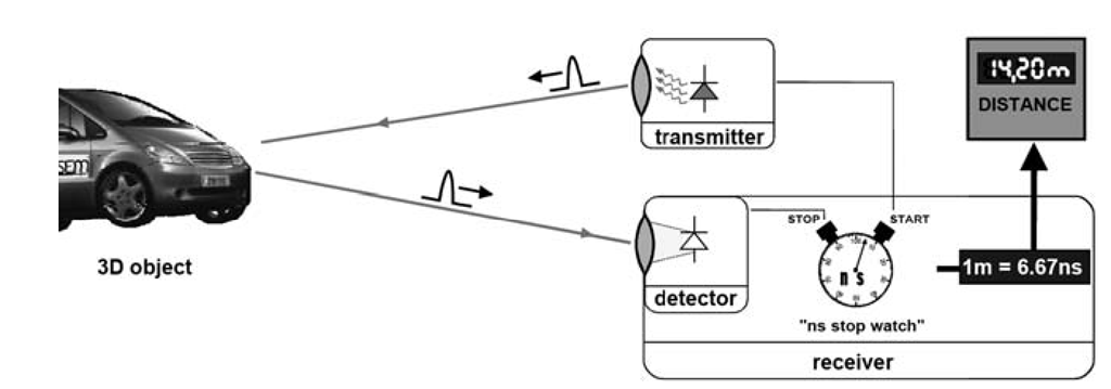 Basic principle of a time-of-flight scanning system.