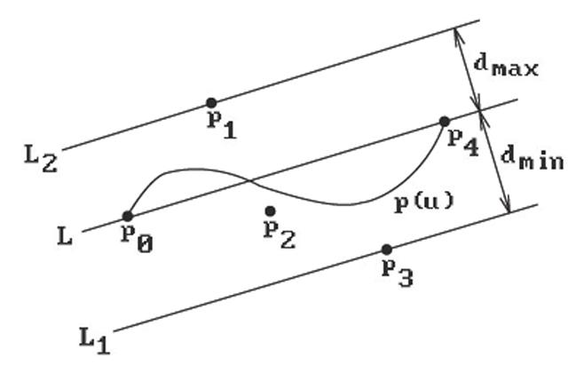 Intersection Algorithms (Geometric Modeling) Part 2