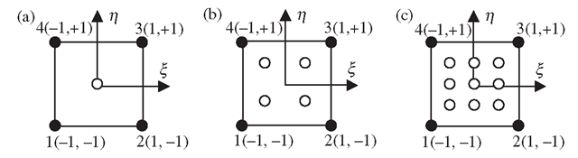 Integration points forI    in a square region.