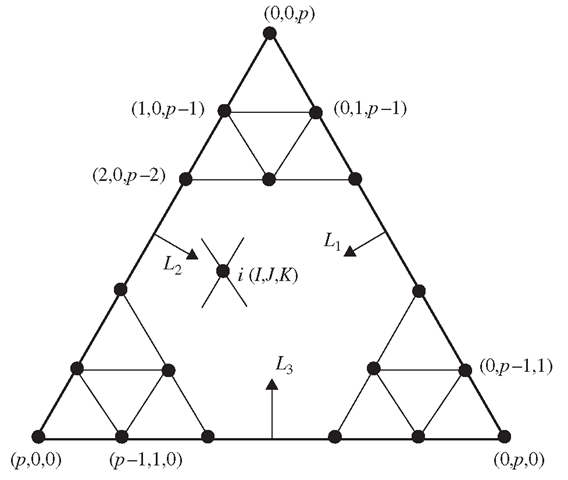 Triangular element of order p defined under the area coordinate system. Node i (I, J, K) is located at the /th node in the L| direction, at the Jth node in the Lj direction, and at the Kth node in the L3 direction. At any node, we have I + J + K = p.
