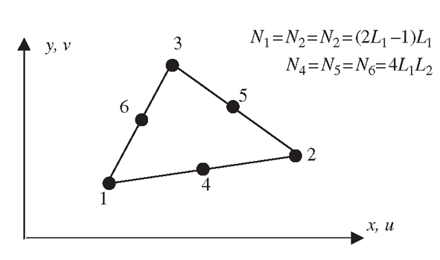 Quadratic triangular element.