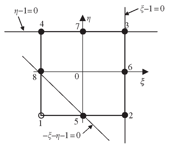 Construction of eight-node serendipity element. Three straight lines passing through the remote nodes of node 1 are used.